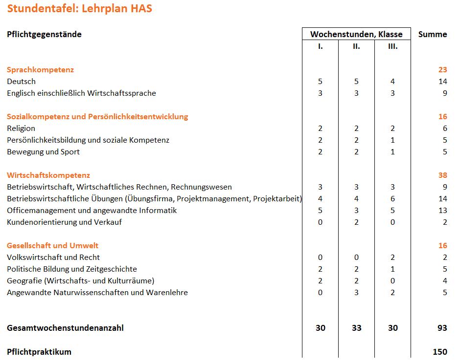 Lehrplan_HAS